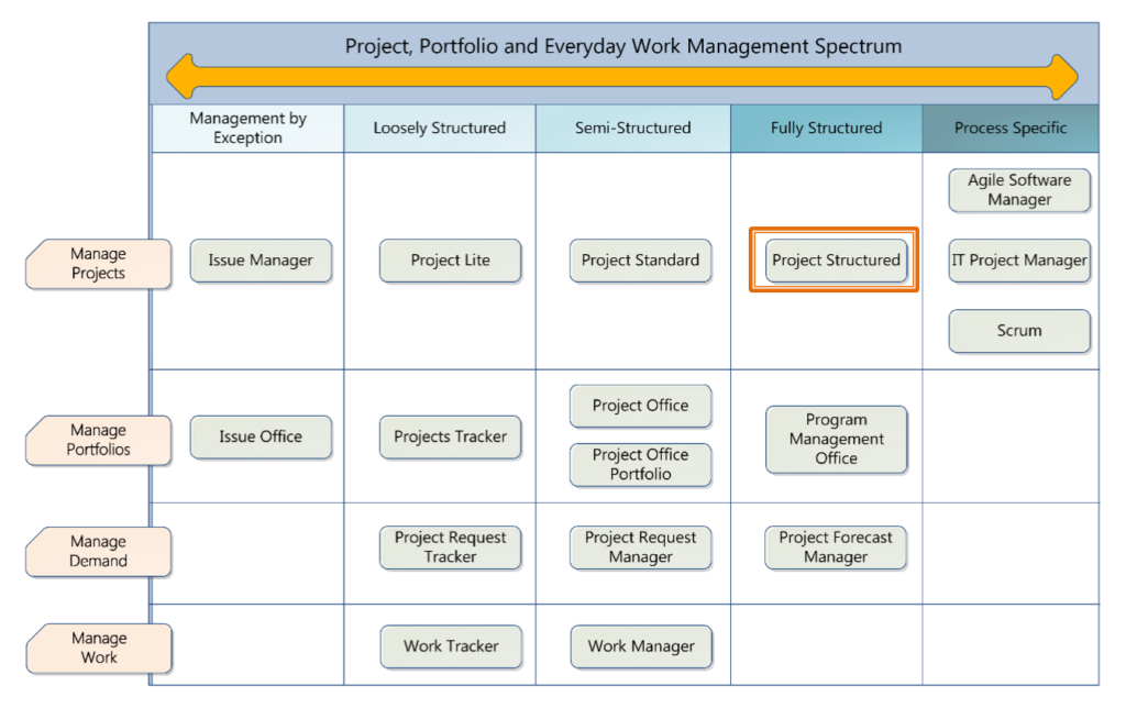 marketing-templates-for-project-structured