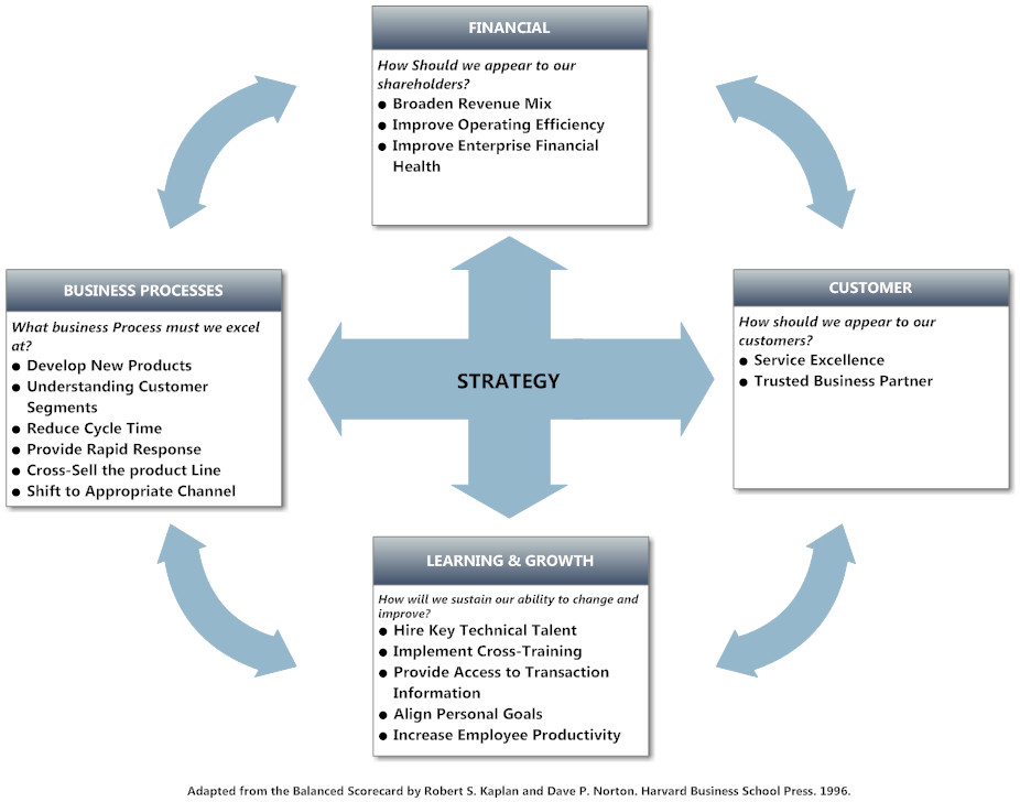 Balanced scorecard example strategy tool pronofoot35fo Images