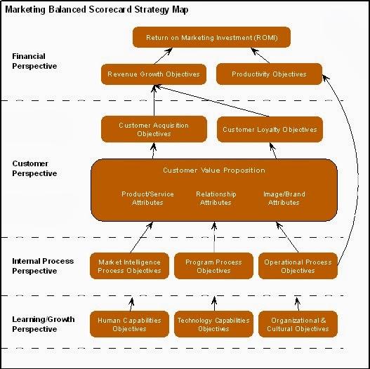 Marketing Balanced Scorecard-marketing-template