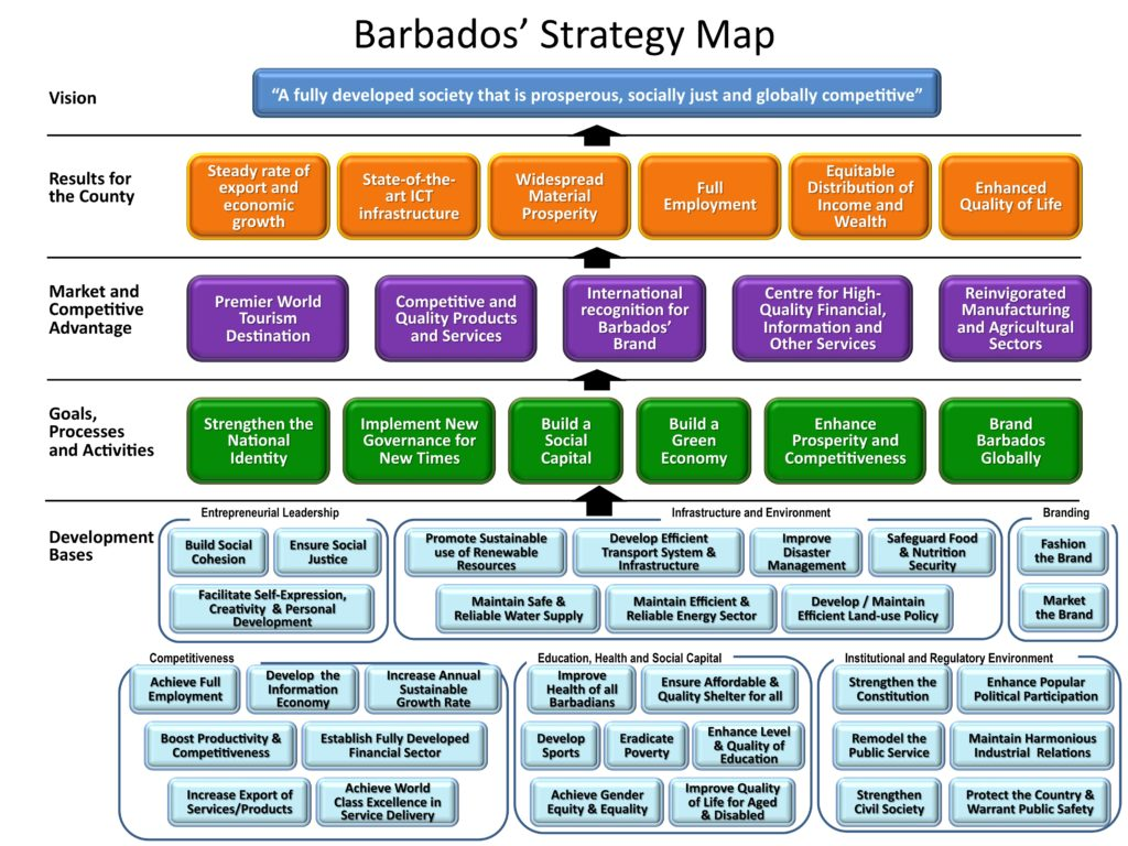 Strategy Map Examples and Sample-template
