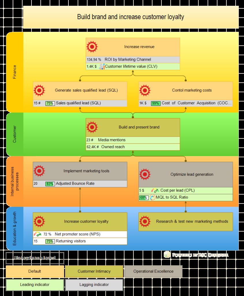 marketing-strategy-marketing-template